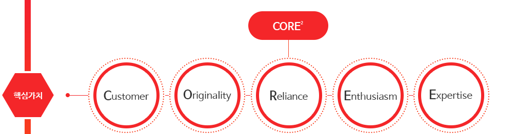 핵심가치, CORE2(Customer, Originality, Reliance, Enthusiasm, Expertise)